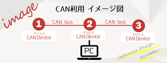 CAN利用イメージ図