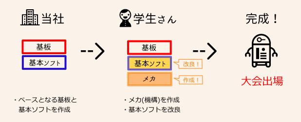 相撲ロボットの提供イメージ図