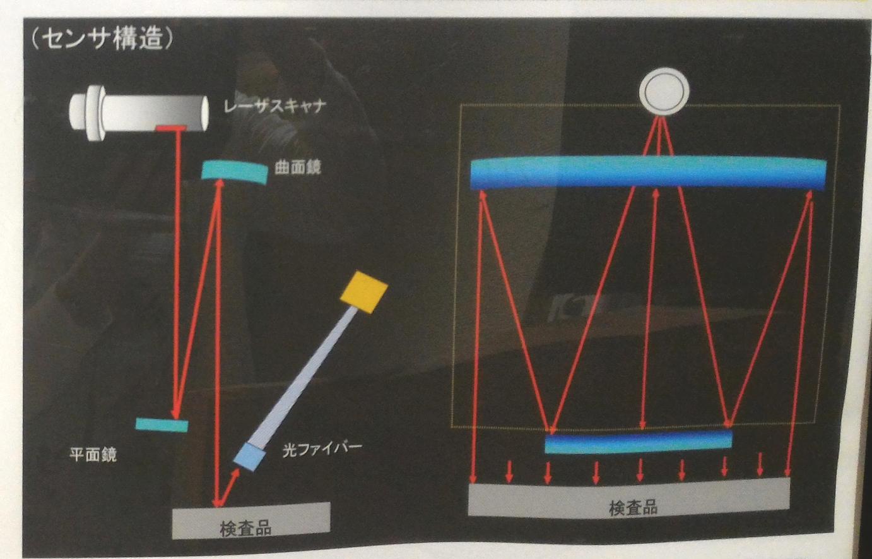 平面傷検査装置のセンサ構造