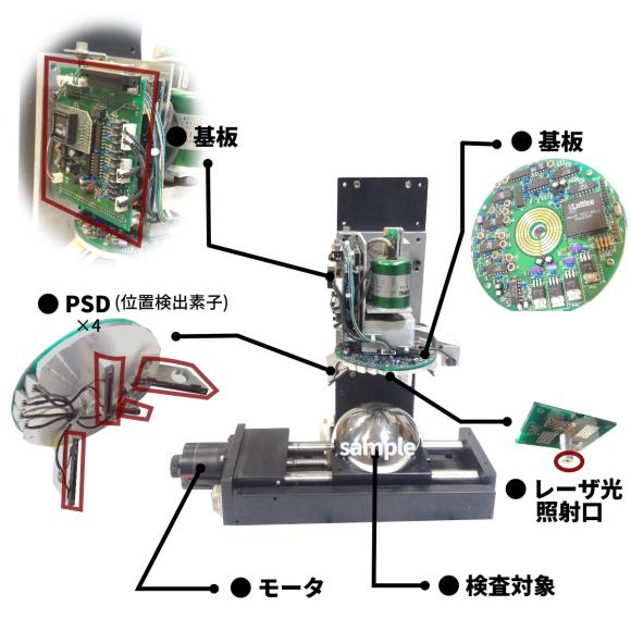 自由曲面形状計測装置の各部説明