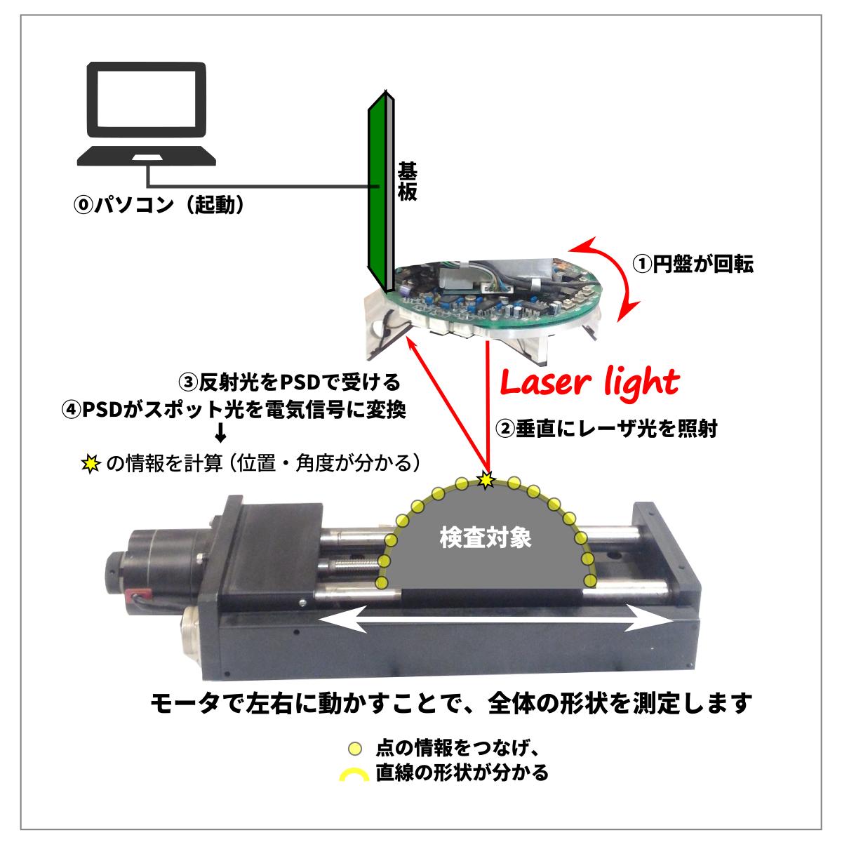自由曲面形状計測装置の仕組み