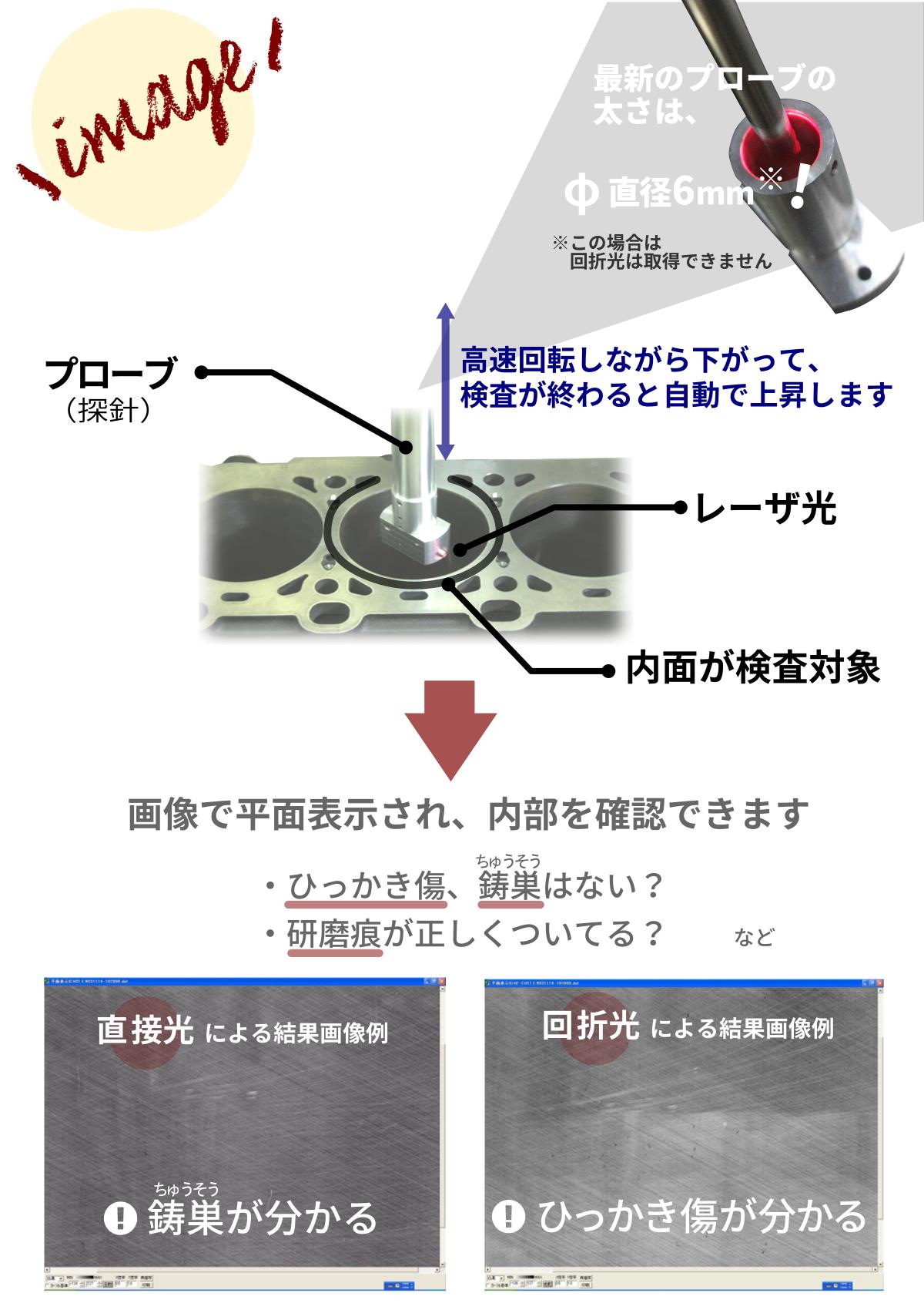 内面傷検査装置の説明図(・プローブが高速回転しながら下がって検査が終わると自動で上昇します、・最新プローブの太さは直径6mm!※この場合は回折光は取得できません、・画像で平面表示され内部を確認できます、・直接光による結果画像→鋳巣が分かる、・回折光による結果画像→ひっかき傷が分かる)