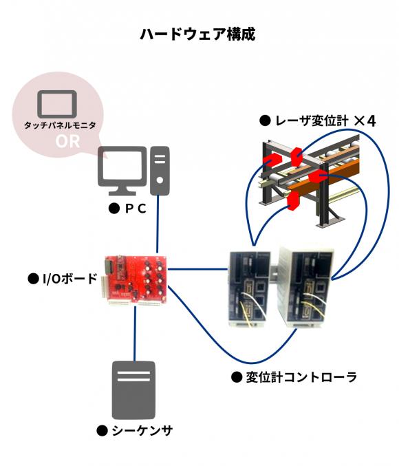 【WooDiL(ウッディル)ハードウェア構成】