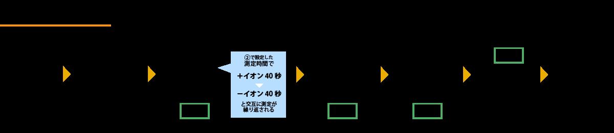 イオンカウンタ操作デモのフロー図
