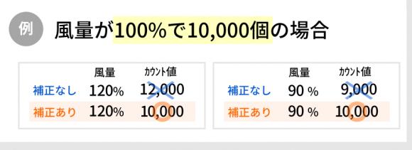 イオンカウンター【風量補正機能の例】