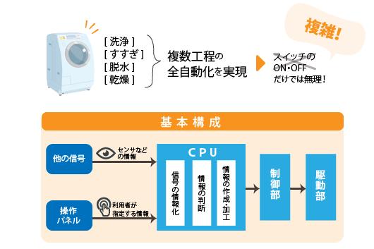 現代(全自動)の洗濯機の構造