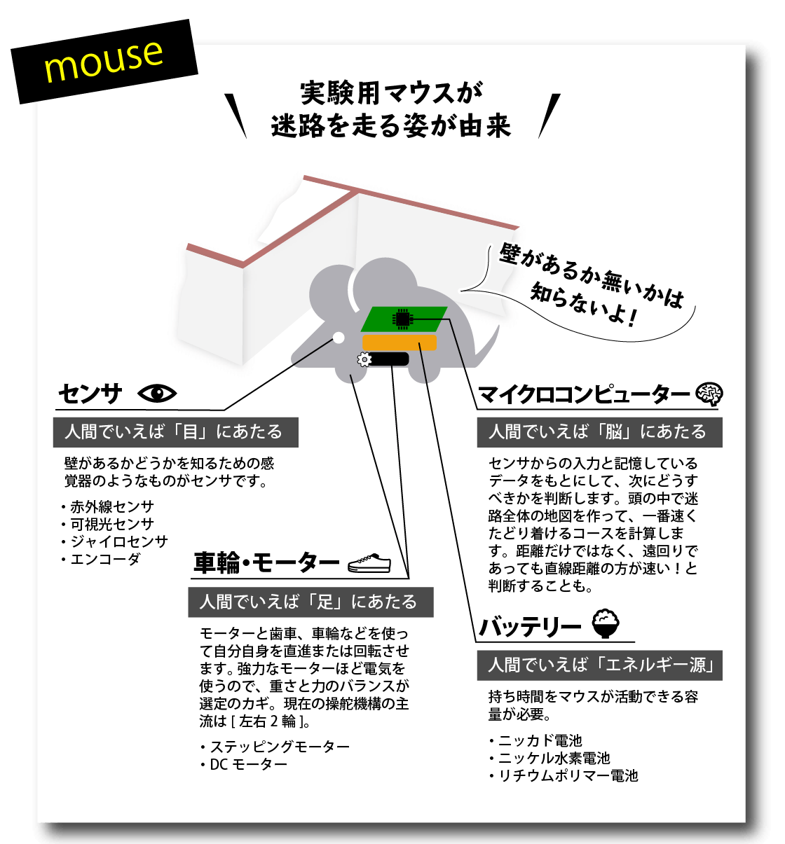 マイクロマウスの説明画像(実験用マウスが迷路を走る姿が由来。センサ(赤外線センサ・可視光センサ・ジャイロセンサ・エンコーダー)、車輪・モーター(ステッピングモーター・DCモーター)、マイクロコンピューター、バッテリー(ニッカド電池・ニッケル水素電池・リチウムポリマー電池))