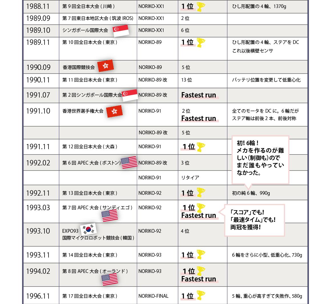 井谷のマイクロマウス成績表【2】1988年第9回全日本大会(川崎)~1996年第17回全日本大会(東京)まで