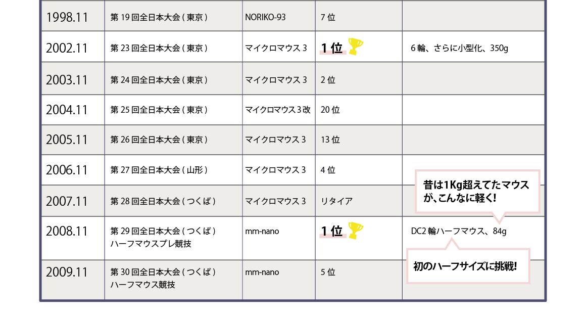 井谷のマイクロマウス成績表【3】1998年第19回全日本大会(東京)~2009年第30回全日本大会(つくば)まで