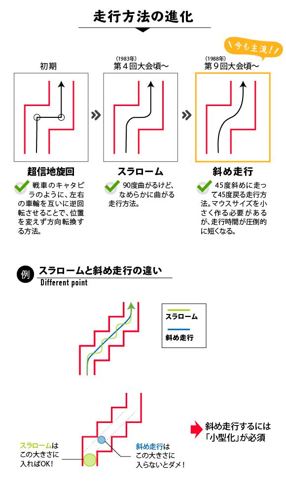 【走行方法の進化(初期:超新地旋回→第4回(1983年)~スラローム→第9回(1988年)~斜め走行)】と【スラローム・斜め走行の違い】