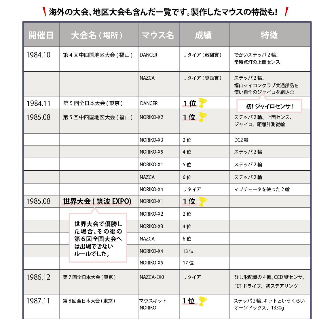井谷のマイクロマウス成績表【1】1984年第4回中四国地区大会(福山)~1987年第8回全日本大会(東京)まで