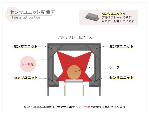 ログスキャナ【センサユニット配置図】