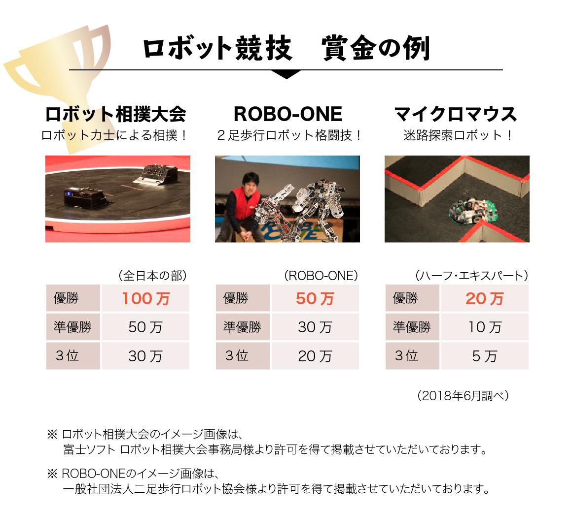 ロボット競技 賞金の例