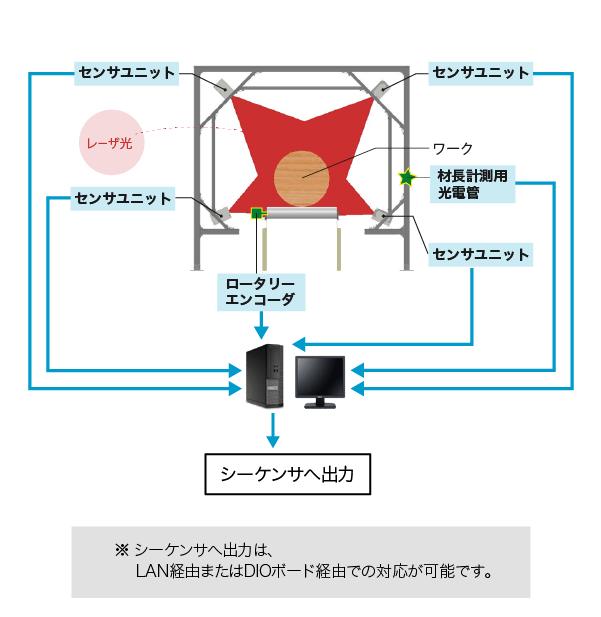 ログスキャナ【ブロック図】