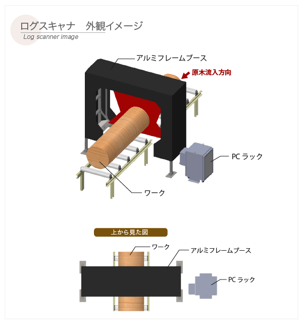 ログスキャナ【外観イメージ】