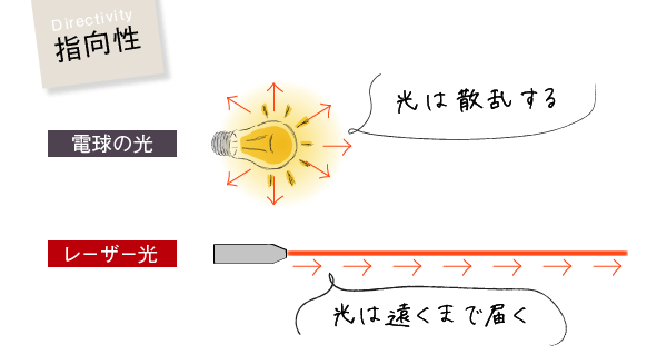 指向性(電球の光:光は散乱する、レーザー光:光は遠くまで届く)