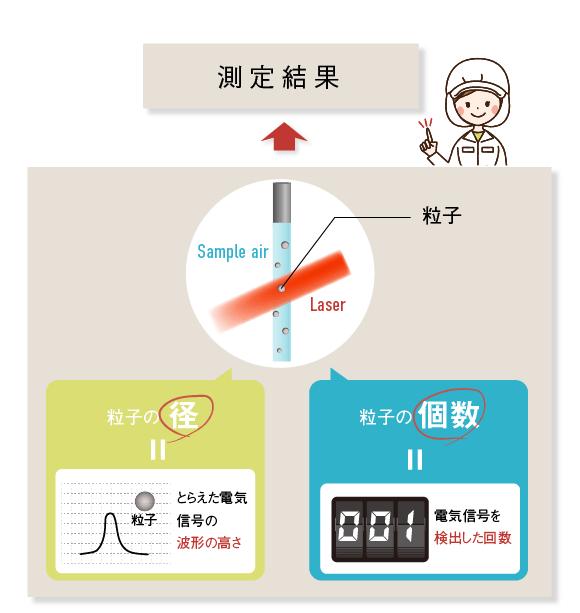 パーティクルカウンターのしくみ(測定結果は、粒子の径=とらえられた電気信号の波形の高さ&粒子の個数=電気信号を検出した回数)