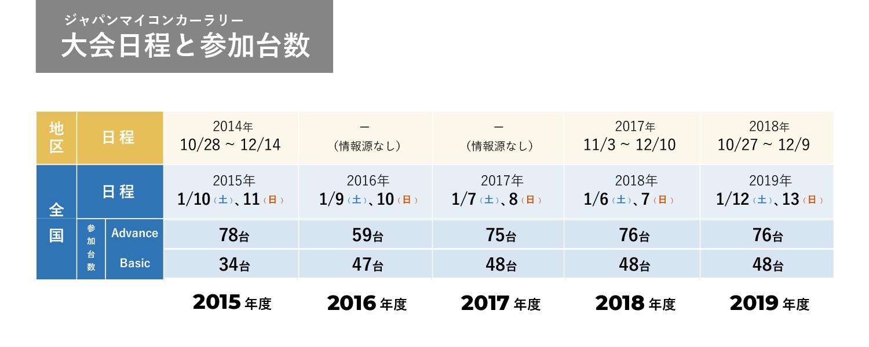 JMCR大会日程と参加台数(2015年度-2019年度)