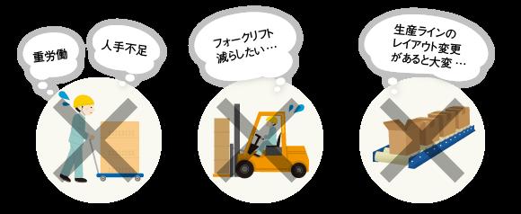 ニーズのイメージ(台車を押す人→重労働、人手不足。フォークリフト→危険なので減らしたい。ベルトコンベア→生産ラインのレイアウト変更があると大変)