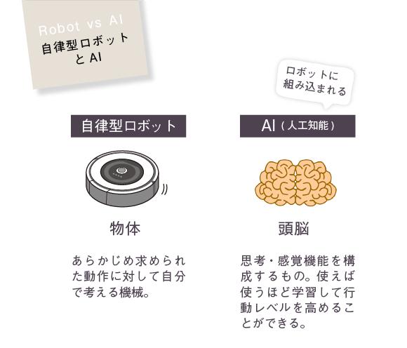 自律型ロボットとAI【自律型ロボット】→物体、あらかじめ求められた動作に対して自分で考える機械。【AI(人工知能)】→頭脳、思考・感覚機能を構成するもの。使えば使うほど学習して行動レベルを高めることができる。