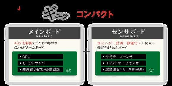 JSDなら/必要な機能をギュッとコンパクトにしたボード!Main boardメインボード:AGVを制御するためのものがほとんど入ったボード。(CPU、モータドライバ、リモコン受信するためのもの)センサボードSensor board:センシング( 計測・数値化 )に関する機能をまとめたボード。(走行テープセンサー、コマンドテープセンサー、超音波センサー(障害物検知))