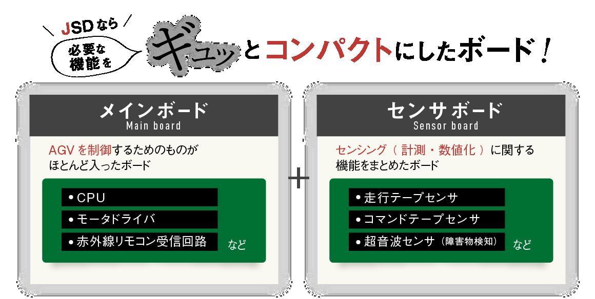 \JSDなら/必要な機能をギュッとコンパクトにしたボード!Main boardメインボード:AGVを制御するためのものがほとんど入ったボード。(CPU、モータドライバ、リモコン受信するためのもの)センサボードSensor board:センシング( 計測・数値化 )に関する機能をまとめたボード。(走行テープセンサー、コマンドテープセンサー、超音波センサー(障害物検知))