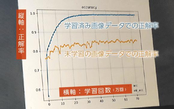 AIを使った判定のグラフイメージ