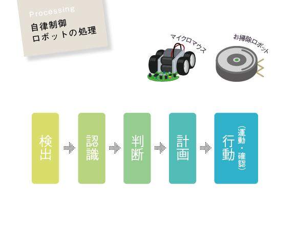 自律制御ロボットの処理(検出、認識、判断、計画、行動(運動・確認))