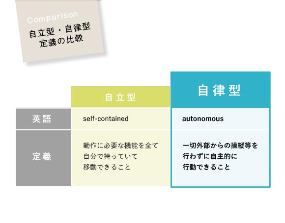 自立型・自律型 定義の比較(【自立型】self-contained、動作に必要な機能を全て自分で持っていて移動できること。【自律型】一切外部からの操縦等を行わずに自主的に行動できること。)