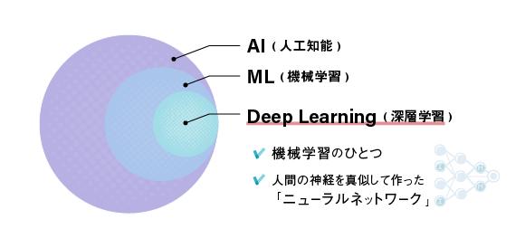 【Deep Learning(深層学習)の位置づけ】人工知能>機械学習>ディープラーニング