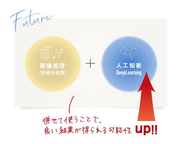【画像処理(手続き処理)+AI(ディープラーニング)】併せて使うことで良い結果を得られる可能性UP!!