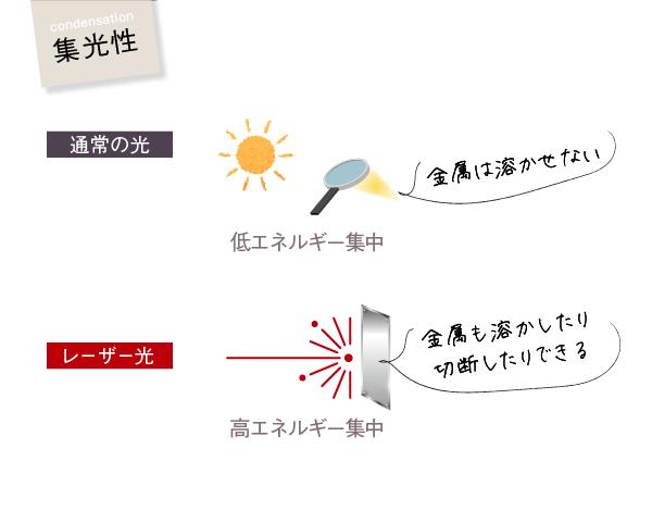 集光性(通常の光=低エネルギー集中・金属は溶かせない、レーザー光=高エネルギー集中・金属も溶かしたり切断したりできる)