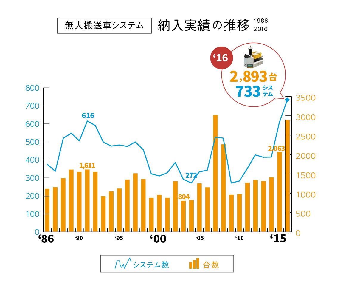 無人搬送車納入実績 グラフ(システム数、台数)<引用:一般社団法人 日本産業車両協会>