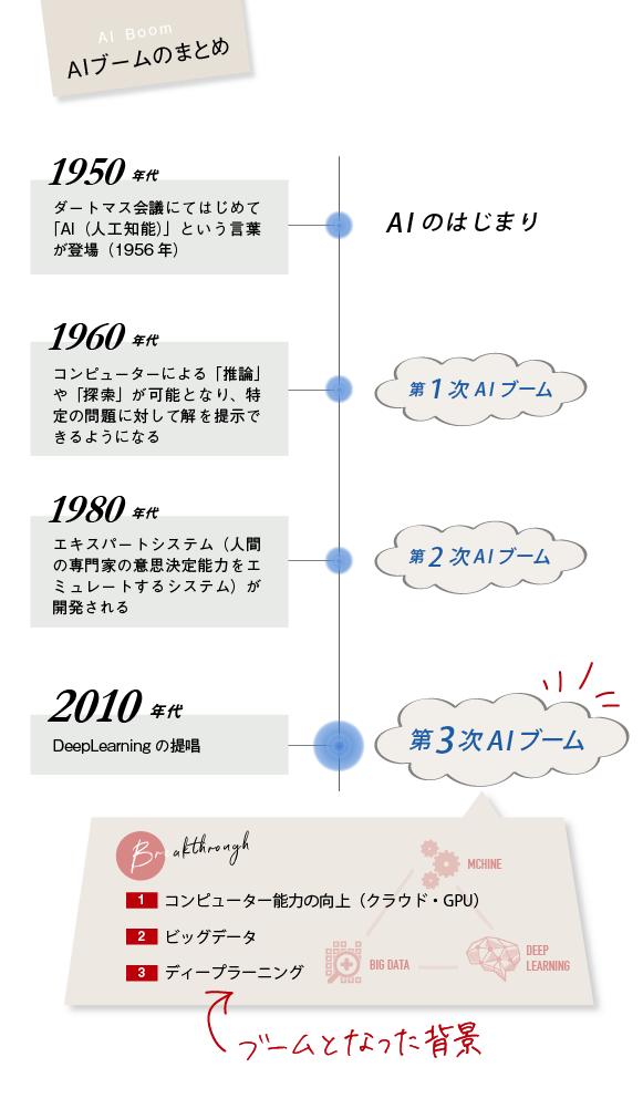 【AIブーム】(1950年代→AIのはじまり:ダートマス会議にてはじめて「AI(人工知能)」という言葉が登場(1956年)、1960年代→コンピューターによる「推論」や「探索」が可能となり、特定の問題に対して解を提示できるようになる:第1次AIブーム、1980年代→エキスパートシステム(人間の専門家の意思決定能力をエミュレートするシステム)が開発される:第2次AIブーム、2010年代→Deep Learningの提唱:第3次AIブーム)