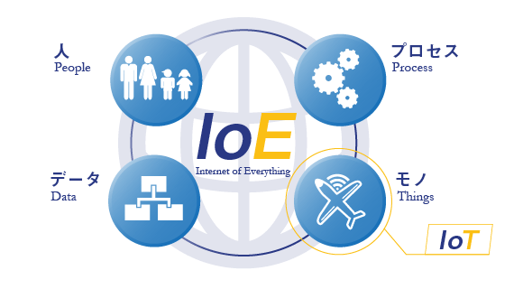 IoEの概念図(人 People、プロセス Process、データ Data、モノ Things)