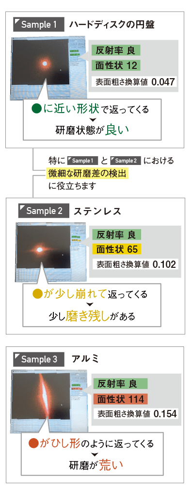 研磨加工検査装置【LIMA01】計測デモ(sample1:ハードディスクの円盤、sample2:ステンレス、sample3:アルミ)特にsample1とsample2のような微細な研磨差の検出に役立ちます!-for mobile-