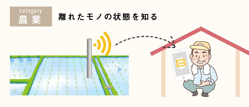 【IoT具体例 概要図】水田の水位計測 ジャンル:農業、離れたモノの状態を知る