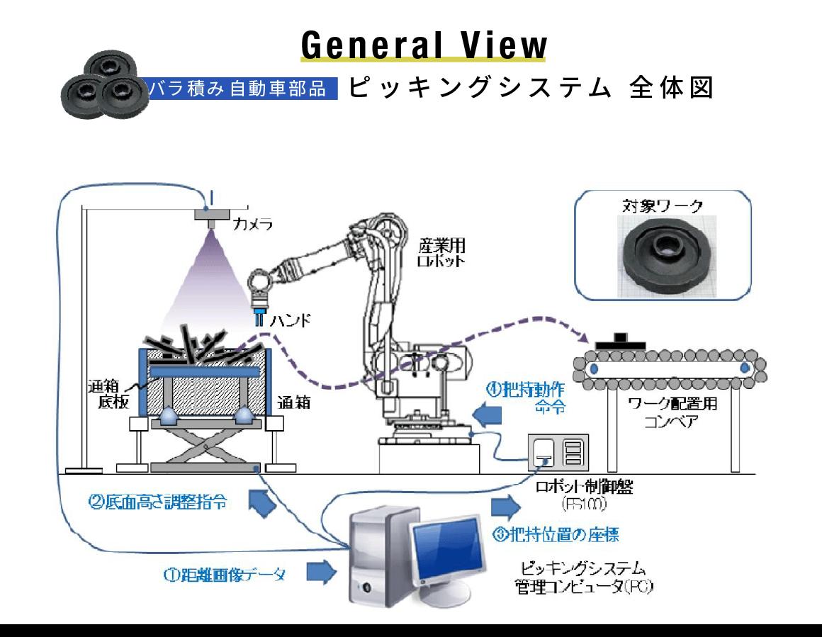 バラ積み自動車部品ピッキングシステム【全体図】