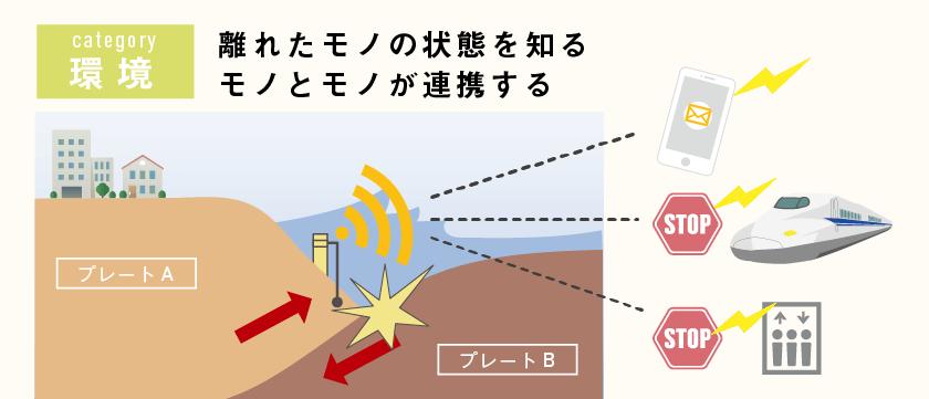 【IoT具体例 概要図】地震予測 ジャンル:環境、離れたモノの状態を知る