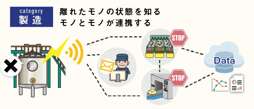 【IoT具体例 概要図】工場の機械管理 ジャンル:製造、離れたモノの状態を知る、モノとモノが連携する