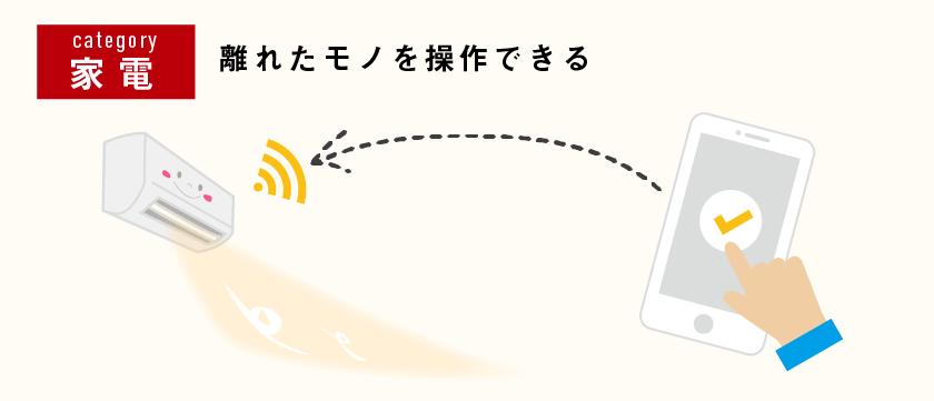 【IoT具体例 概要図】エアコン ジャンル:家電、離れたモノの状態を知る