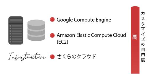 ①【IaaS】の具体例 ・Google Compute Engine ・Amazon Elastic Compute Cloud (EC2) ・さくらのクラウド 【カスタマイズ自由度:高】
