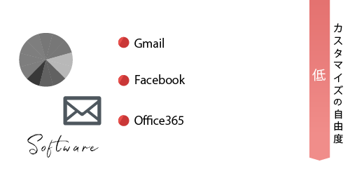 ②【SaaS】の具体例 ・Gmail ・Facebook ・Office365 【カスタマイズ自由度:低】