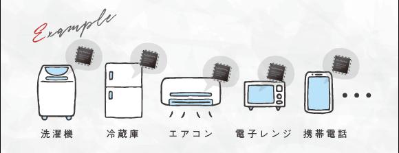 家電にはマイコンが入ってる例(洗濯機、冷蔵庫、エアコン、電子レンジ、携帯電話など)