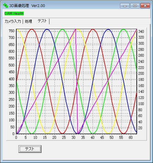 【参考】位相シフト法のサイン波変換をシミュレートした「グラフ」