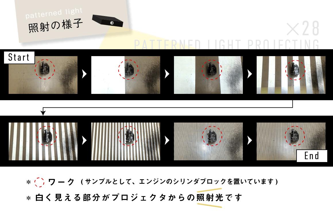 照射の様子(プロジェクタからのパターン照射の画像×8枚)
