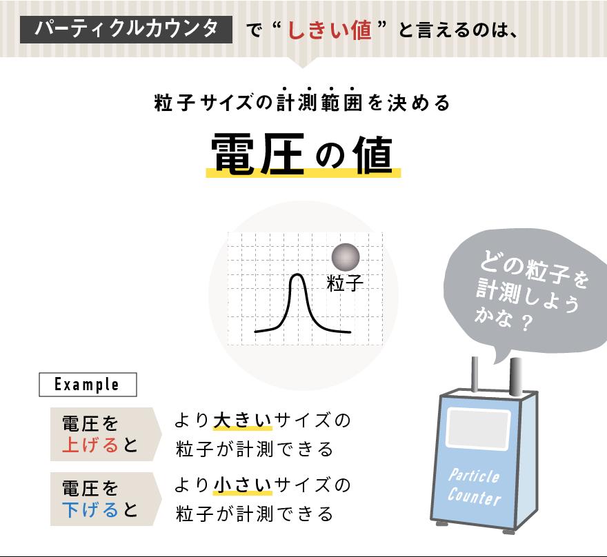 【パーティクルカウンタ】でしきい値と言えるのは、粒子サイズの計測範囲を決める電圧の値 どの粒子を計測しようかな?