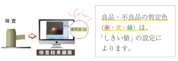 【例:研磨加工検査装置】良品・不良品の判定色(赤・黄・緑)は、「しきい値」の設定によります。