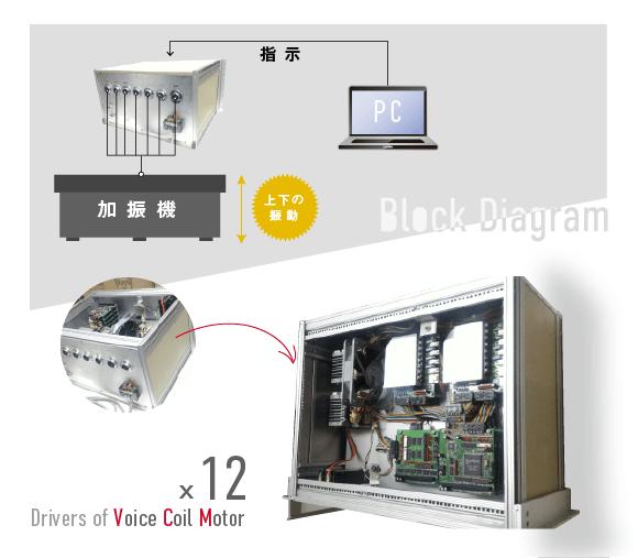 【1軸加振機コントローラ】ボイスコイルモータ(VCM)のドライバを12個も搭載