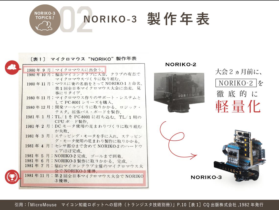 【マイクロマウス[NORIKO-3]製作年表】引用:「MicroMouse マイコン知能ロボットへの招待(トランジスタ技術別冊)」P.10[表1],CQ出版株式会社,1982年9月1日初版発行